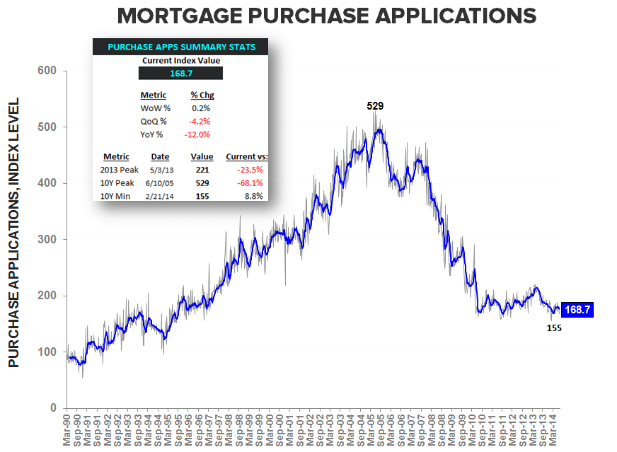 A LOWER LOW FOR 3Q14 MORTGAGE DEMAND - Purchase LT w Summary stats