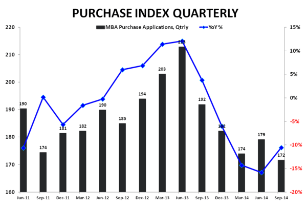 A LOWER LOW FOR 3Q14 MORTGAGE DEMAND - Purchase Qtrly
