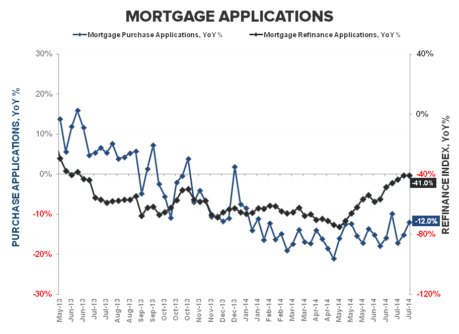 A LOWER LOW FOR 3Q14 MORTGAGE DEMAND - Purchase   refi YoY