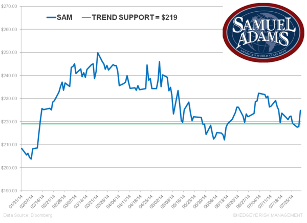 SAM – Impressive Results Continue! 2H More Challenging - z. sam