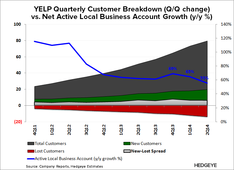 YELP: Winter is Here - YELP   Account Breakdown vs. y y growth