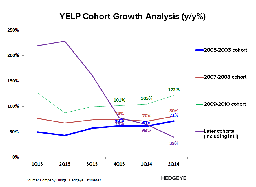 YELP: Winter is Here - YELP   Cohort Growth 2Q14