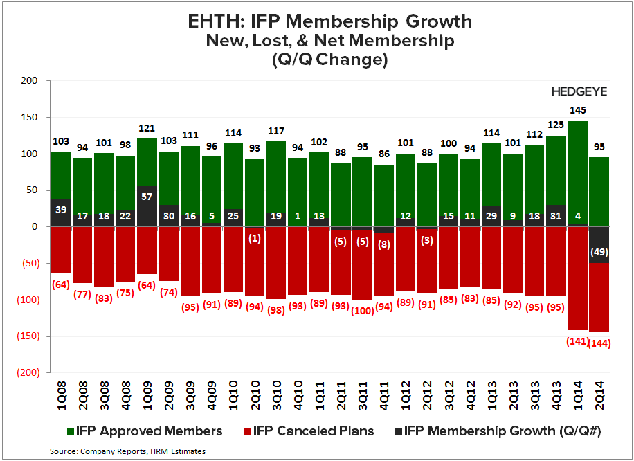 EHTH: Not Out of the Woods Yet (2Q14) - EHTH   Net Membership Growth 2Q14