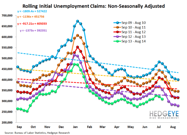 LABOR MARKET DATA KEEPS HEADING NORTH - 12