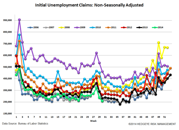 LABOR MARKET DATA KEEPS HEADING NORTH - 5