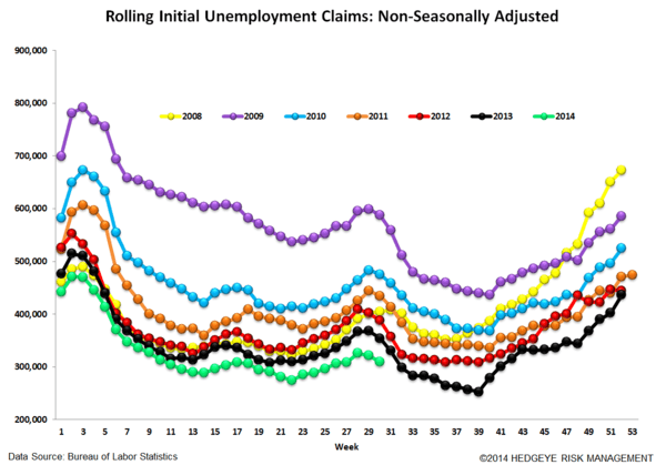 LABOR MARKET DATA KEEPS HEADING NORTH - 6