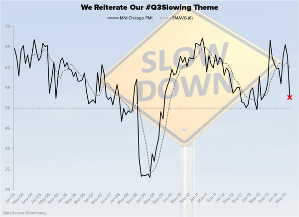 CHART OF THE DAY: Hedgeye Reiterates Our #Q3Slowing Macro Theme - Chart of the Day