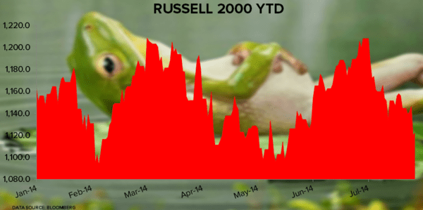 Have You Been Watching the Russell 2000? - Russell 2000 Chart
