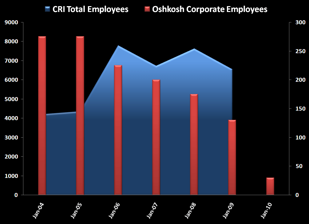 CRI: More Layoffs? Not Good - CRI employee chart