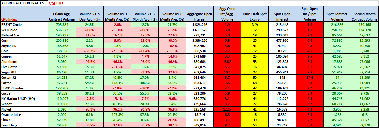 Commodities: Weekly Quant - Volume Metrics