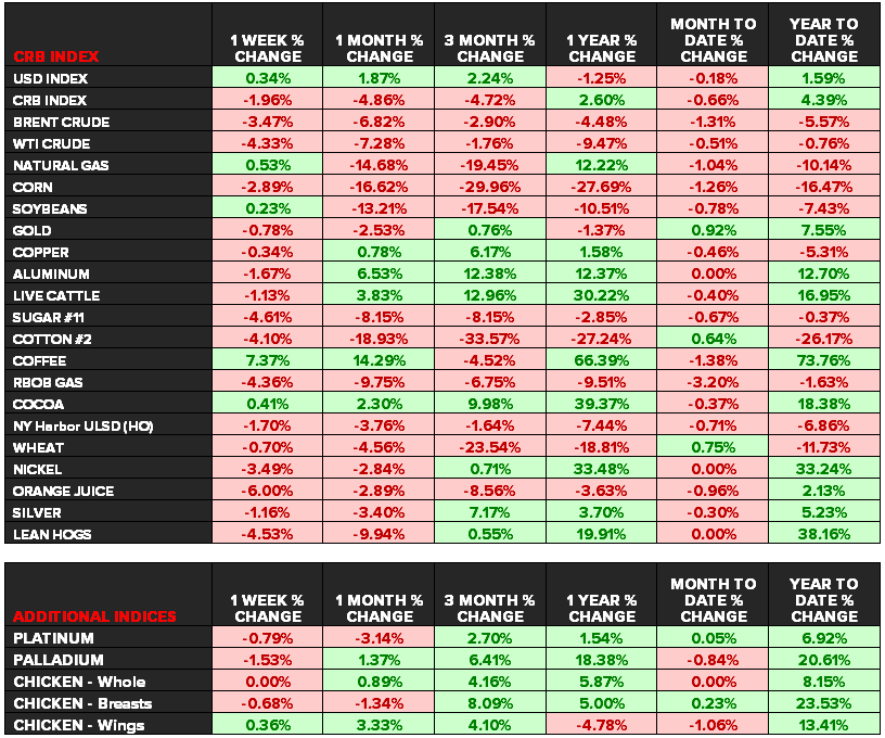 Commodities: Weekly Quant - dashboard