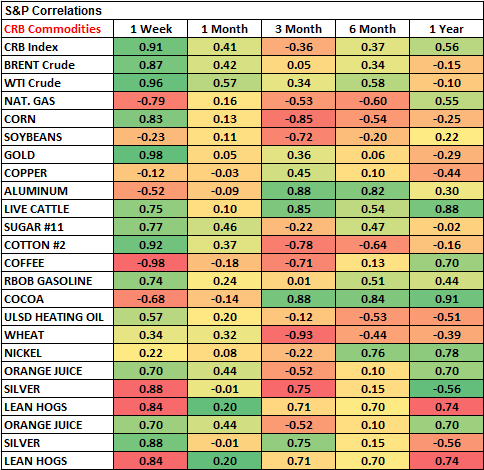 Commodities: Weekly Quant - s p correlsvf