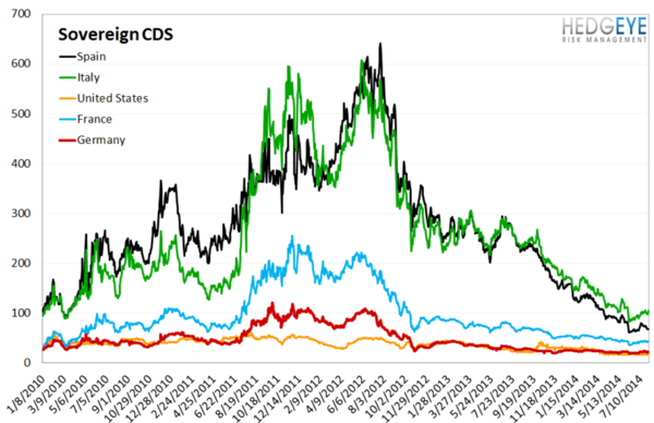 European Banking Monitor: Portuguese and Russian Swaps Move Higher - chart4 sovereign CDS