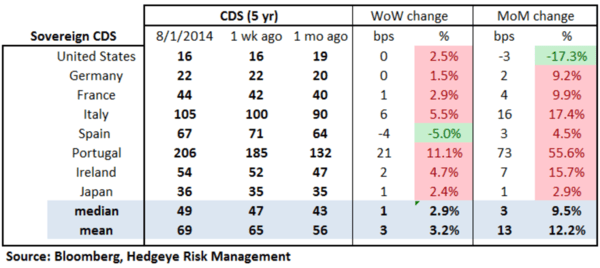 European Banking Monitor: Portuguese and Russian Swaps Move Higher - chart 2 sovereign CDS