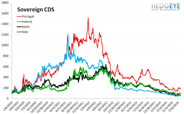 European Banking Monitor: Portuguese and Russian Swaps Move Higher - chart 3 sovereign CDS