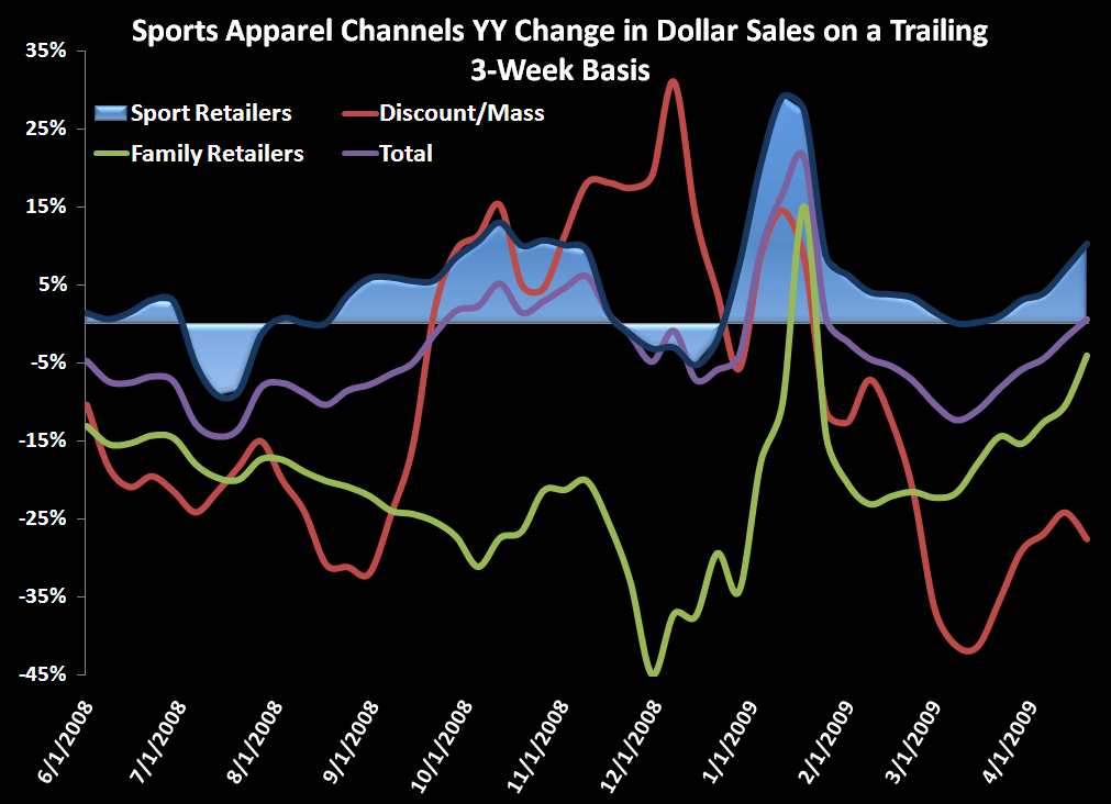 Weekly Sports Apparel Numbers Lookinig Good - All Channels   chg