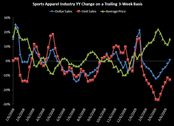 Weekly Sports Apparel Numbers Lookinig Good - Industry Total Chart