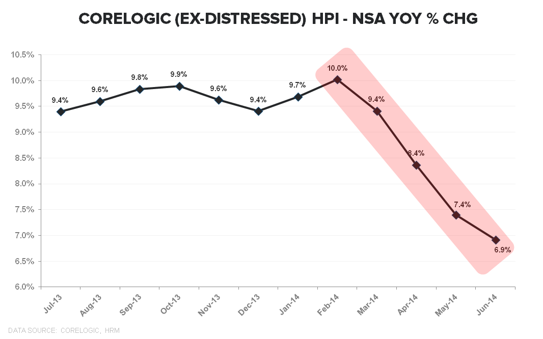 CORELOGIC DATA FOR JULY - THE SLIDE CONTINUES - Corelogic ExDistressed NSA YoY TTM