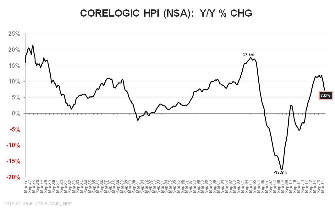 CORELOGIC DATA FOR JULY - THE SLIDE CONTINUES - Corelogic NSA YoY LT