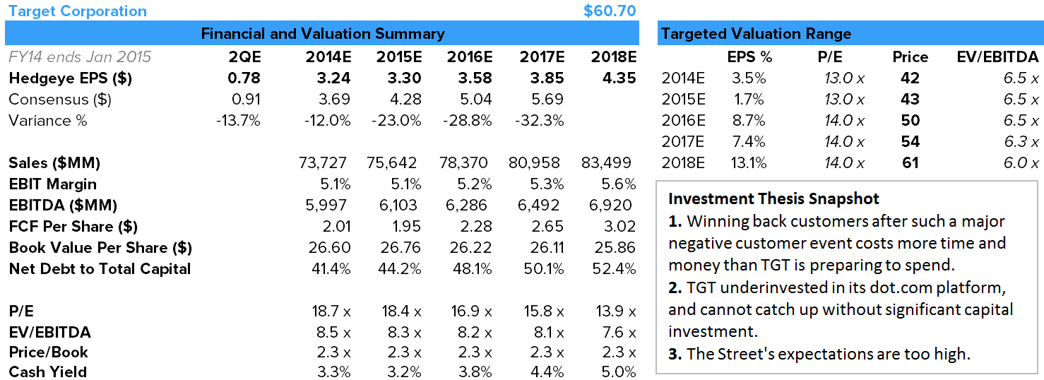 TGT – Clears The Deck For Cornell - tgt financials