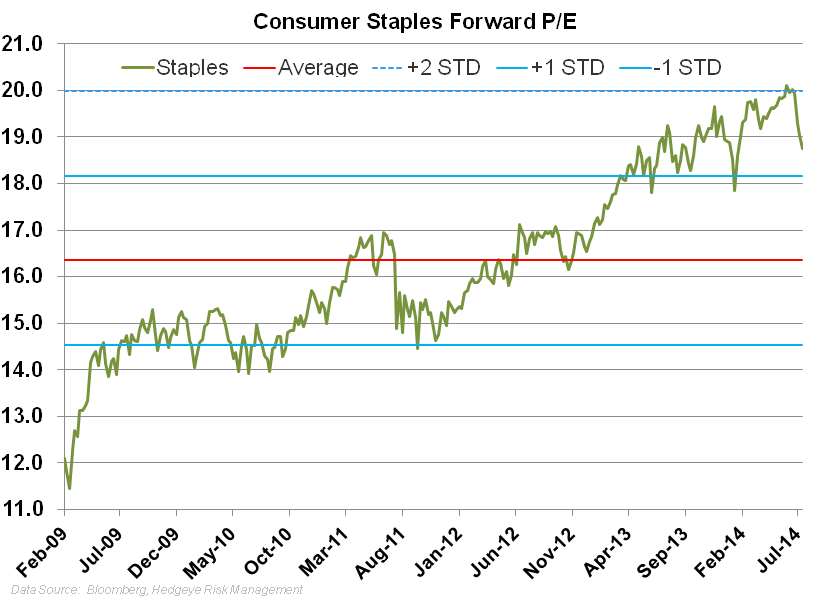 On Earnings Score Card Consumer Staples is Dead Last! - z. cs pe