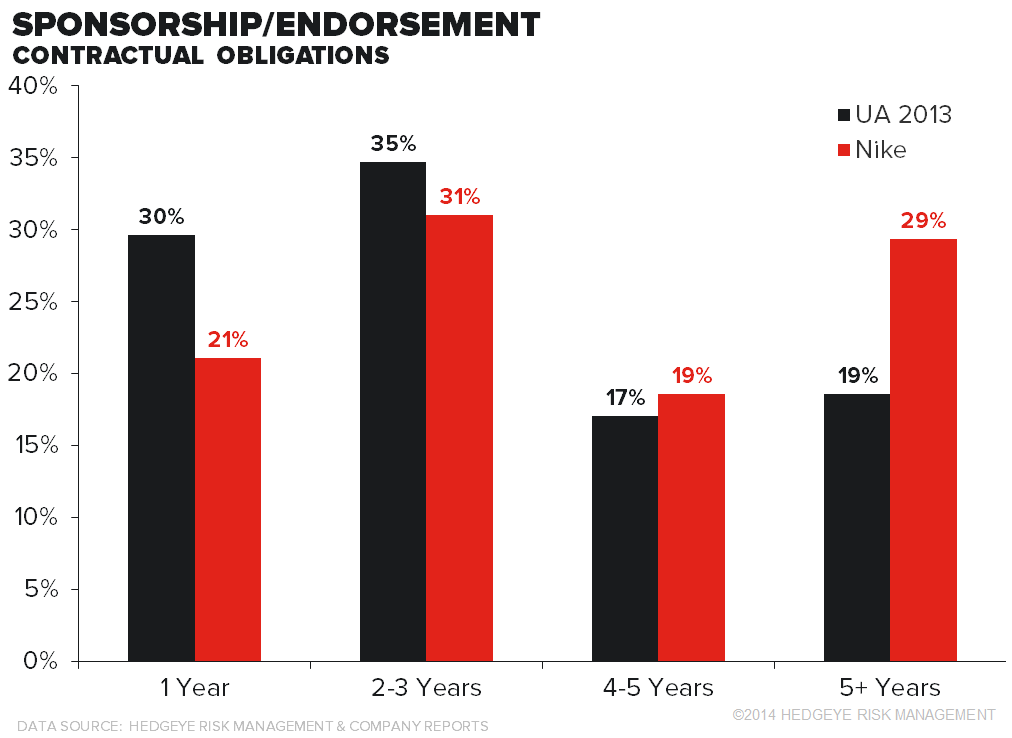 NKE vs. UA – Endorsements Deep Dive - UA chart4