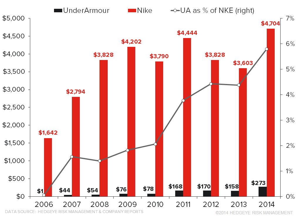 NKE vs. UA – Endorsements Deep Dive - ua chart1