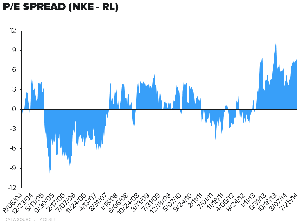 RL – Big Win If They Get This Right - NKE RL PE Spread