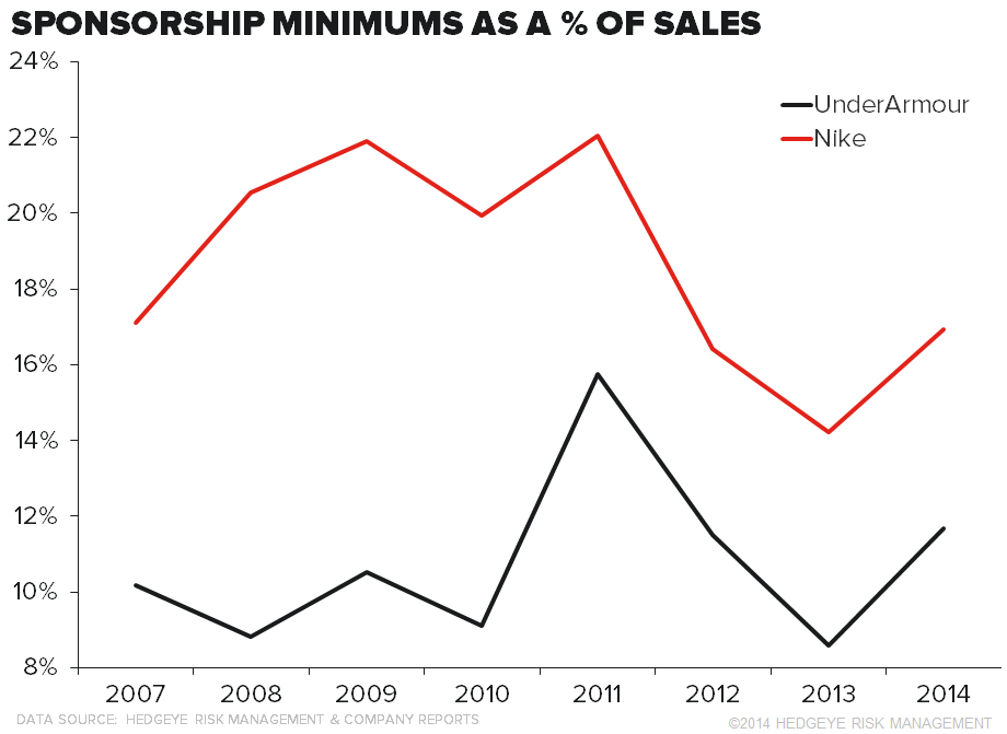 Nike Vs.Under Armour: Deep Dive into Endorsements - UA chart2