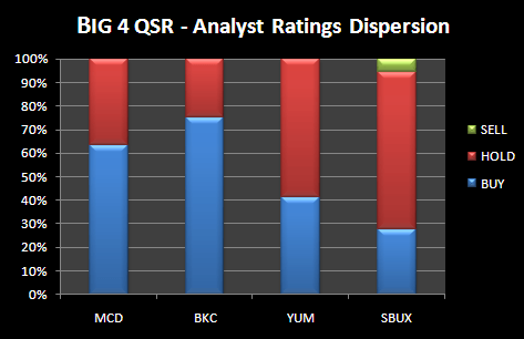 QSR – Analyst ratings dispersion - qsr