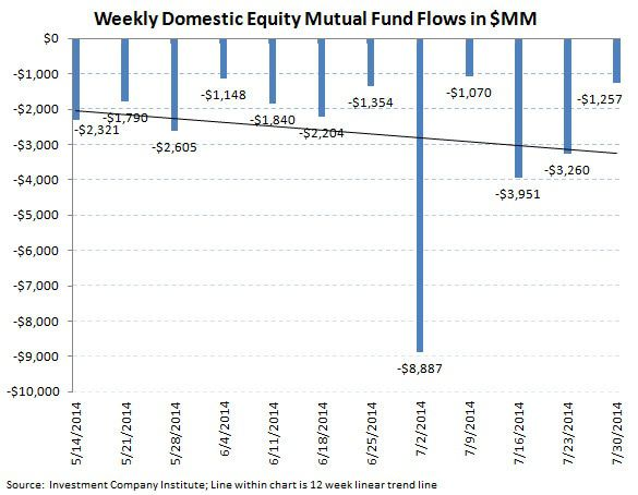 ICI Fund Flow Survey - A Running 3 1/2 Month Outflow in U.S. Stock Funds - ICI chart 2