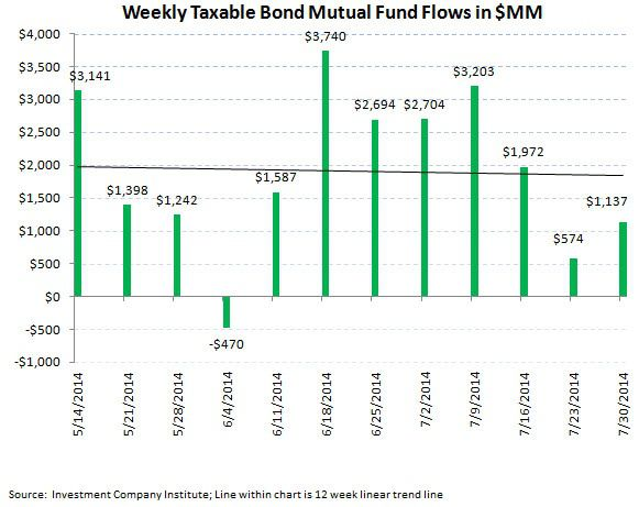 ICI Fund Flow Survey - A Running 3 1/2 Month Outflow in U.S. Stock Funds - ICI chart 4