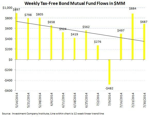 ICI Fund Flow Survey - A Running 3 1/2 Month Outflow in U.S. Stock Funds - ICI chart 5