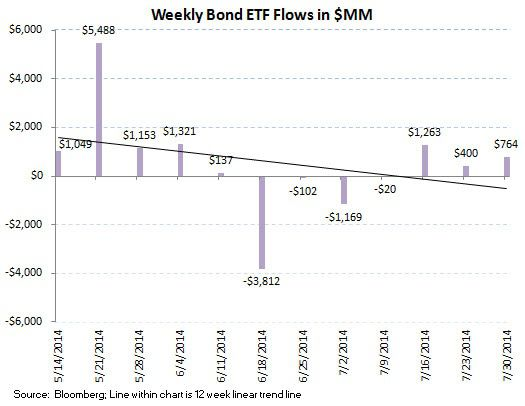 ICI Fund Flow Survey - A Running 3 1/2 Month Outflow in U.S. Stock Funds - ICI chart 8