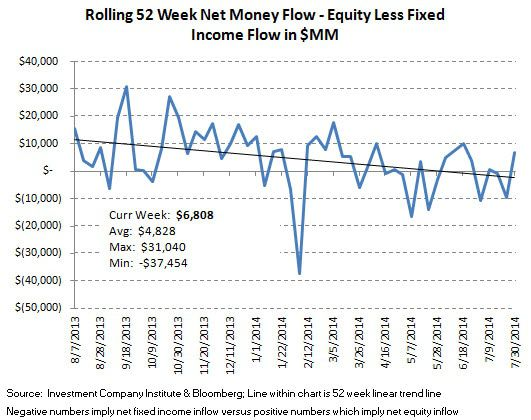 ICI Fund Flow Survey - A Running 3 1/2 Month Outflow in U.S. Stock Funds - ICI chart 9