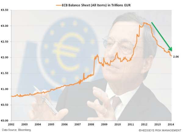 Draghi Dangles QE Carrot; On Hold for Now - a. BS ECB