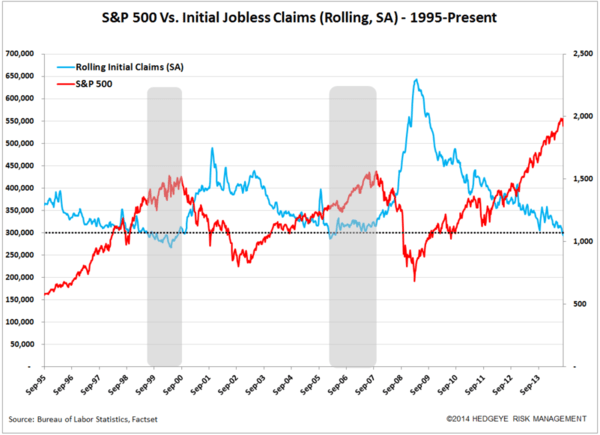 Initial Jobless Claims: Context Is King - chart