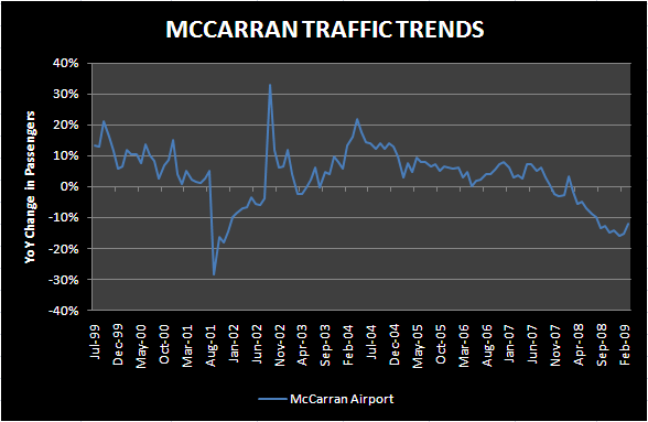 BEST LV AIRPORT DATA IN MONTHS - mccarran march
