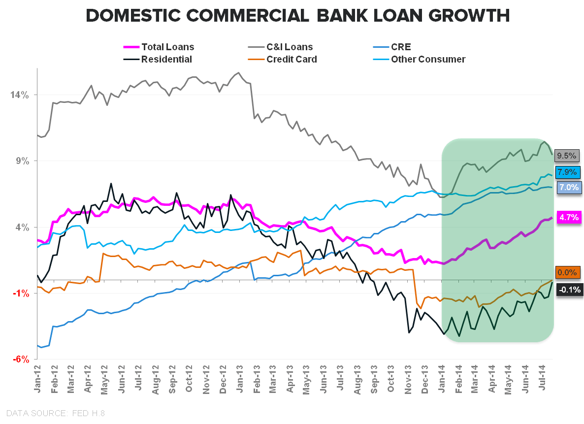 THE ELUSIVE QUADFECTA: CONSUMER CREDIT GROWTH ACCELERATES IN JUNE - Bank Loan Growth