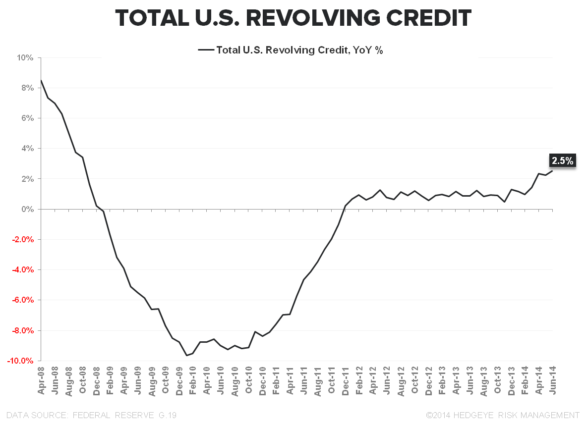 THE ELUSIVE QUADFECTA: CONSUMER CREDIT GROWTH ACCELERATES IN JUNE - Revolving Credit June