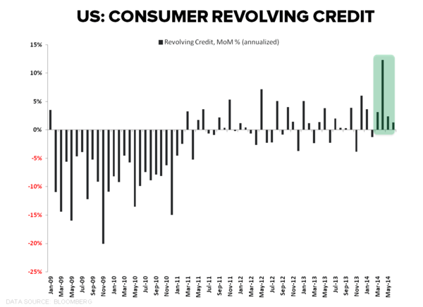 THE ELUSIVE QUADFECTA: CONSUMER CREDIT GROWTH ACCELERATES IN JUNE - Revolving Credit June MoM