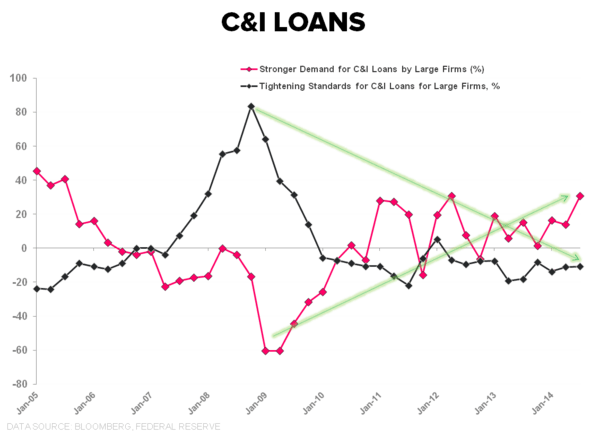 SANGRE VITAL: A QUICK TOUR OF CREDIT TRENDS - C I Loans