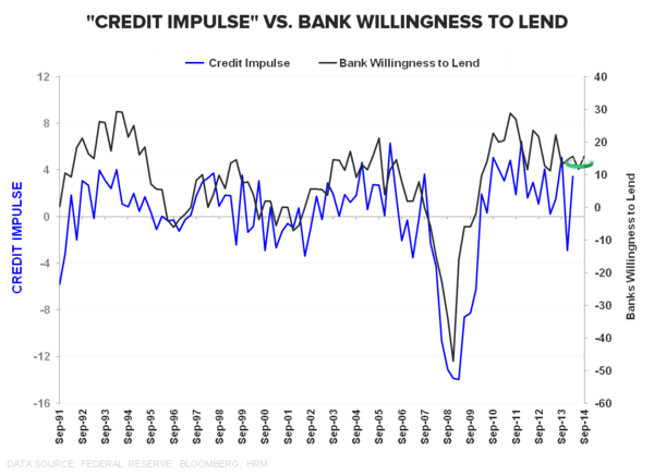 SANGRE VITAL: A QUICK TOUR OF CREDIT TRENDS - Credit Impulst vs BWTL 080814