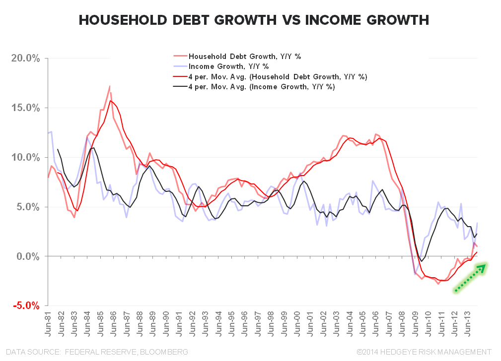SANGRE VITAL: A QUICK TOUR OF CREDIT TRENDS - Debt Growth vs Income Growth