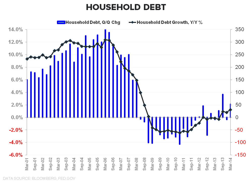 SANGRE VITAL: A QUICK TOUR OF CREDIT TRENDS - HH Debt QoQ   YoY