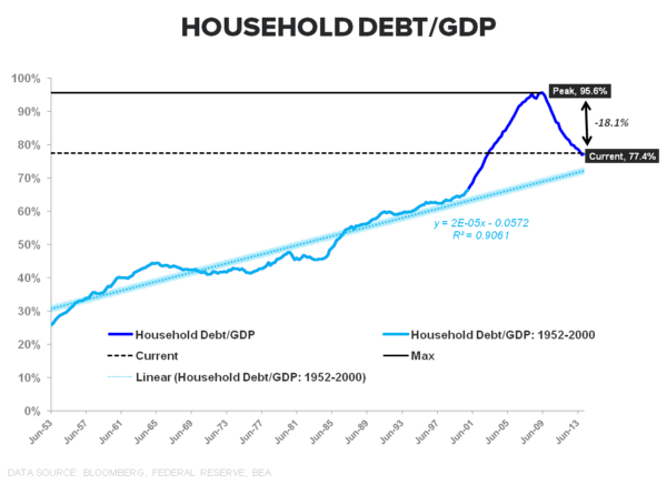 SANGRE VITAL: A QUICK TOUR OF CREDIT TRENDS - Household Debt to GDP