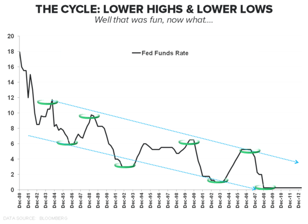 SANGRE VITAL: A QUICK TOUR OF CREDIT TRENDS - The Cycle2