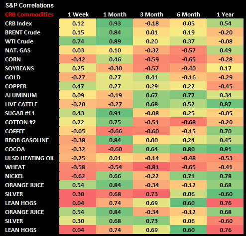 Commodities: Weekly Quant - chart 4 S P correls