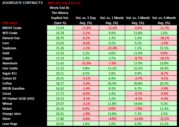 Commodities: Weekly Quant - chart 6 implied vols