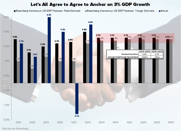 CHART OF THE DAY: 3% GDP? Seriously? - Chart of the Day